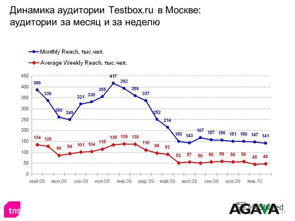 22 Динамика аудитории Testbox.ru в Москве: аудитории за месяц и за неделю