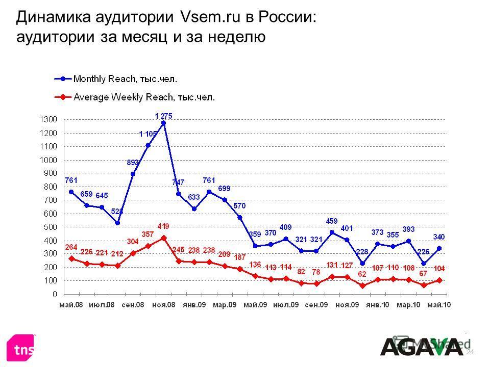 24 Динамика аудитории Vsem.ru в России: аудитории за месяц и за неделю