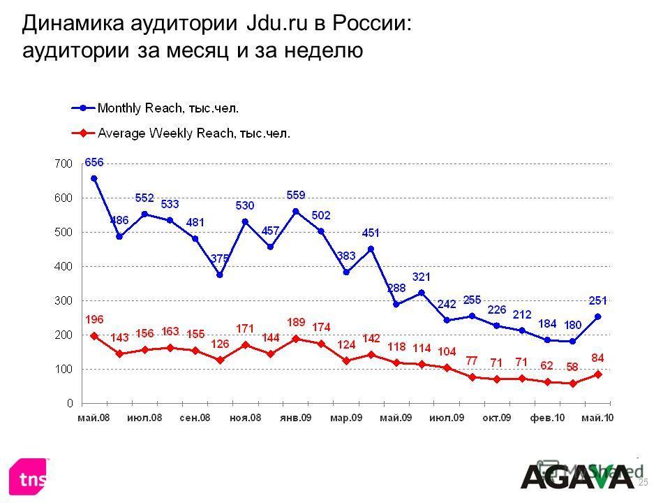 25 Динамика аудитории Jdu.ru в России: аудитории за месяц и за неделю