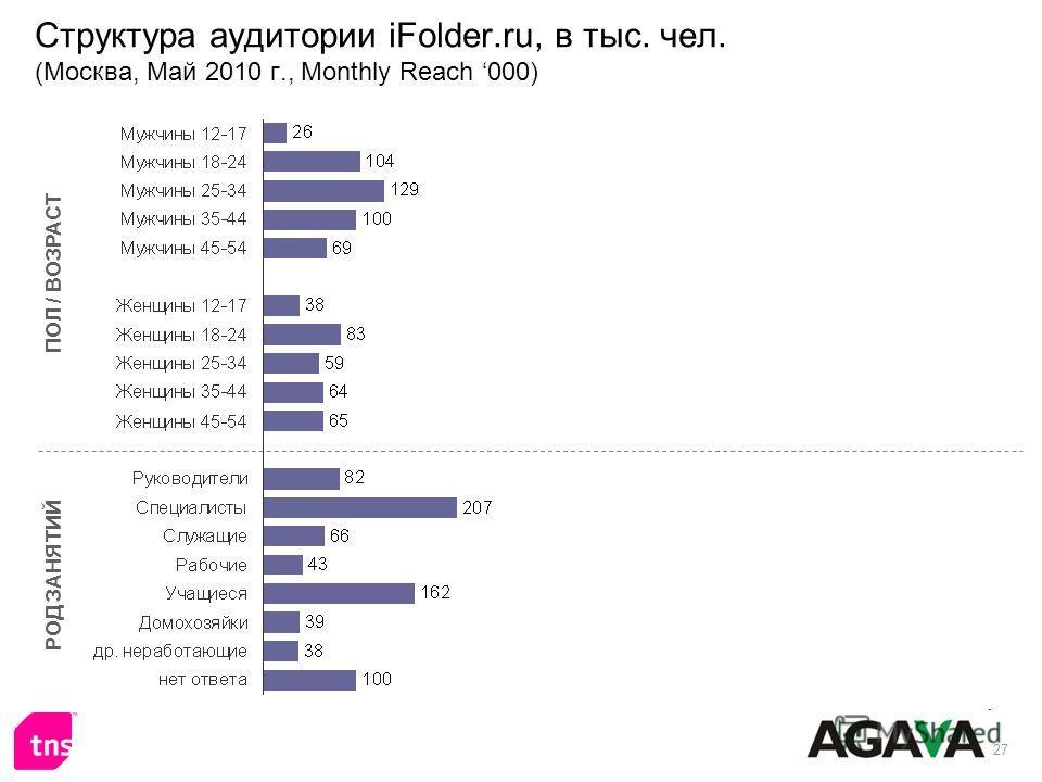 27 Структура аудитории iFolder.ru, в тыс. чел. (Москва, Май 2010 г., Monthly Reach 000) ПОЛ / ВОЗРАСТ РОД ЗАНЯТИЙ