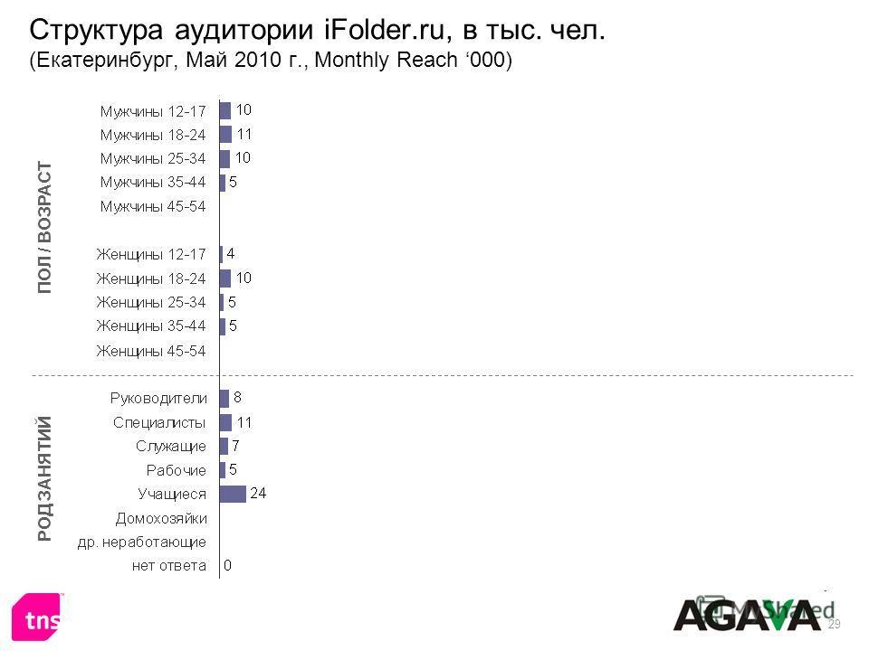 29 Структура аудитории iFolder.ru, в тыс. чел. (Екатеринбург, Май 2010 г., Monthly Reach 000) ПОЛ / ВОЗРАСТ РОД ЗАНЯТИЙ