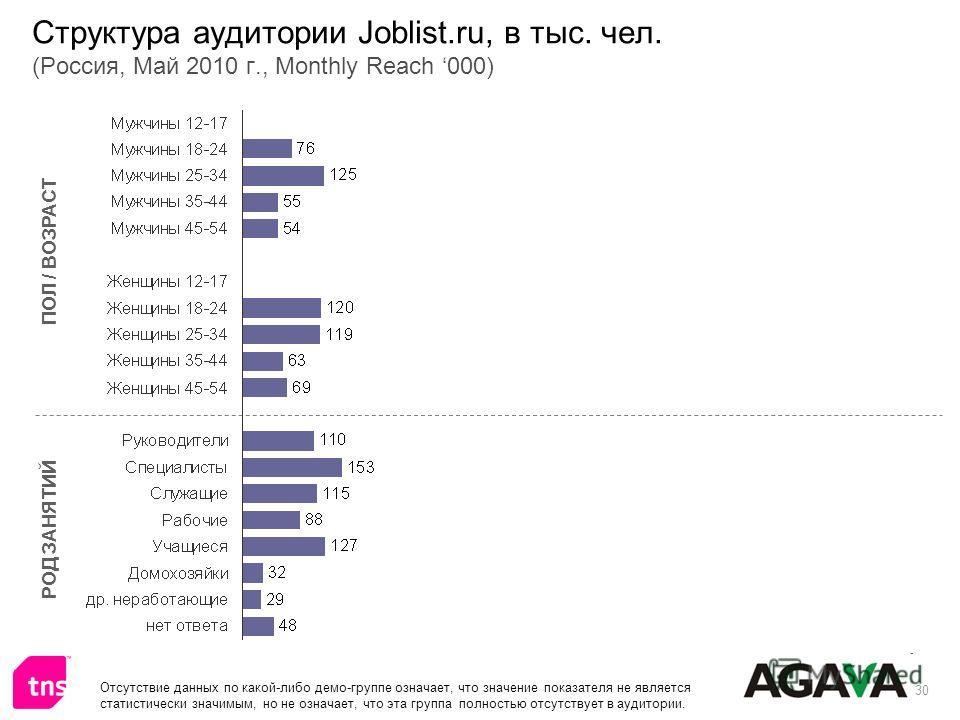 30 Структура аудитории Joblist.ru, в тыс. чел. (Россия, Май 2010 г., Monthly Reach 000) ПОЛ / ВОЗРАСТ РОД ЗАНЯТИЙ Отсутствие данных по какой-либо демо-группе означает, что значение показателя не является статистически значимым, но не означает, что эт