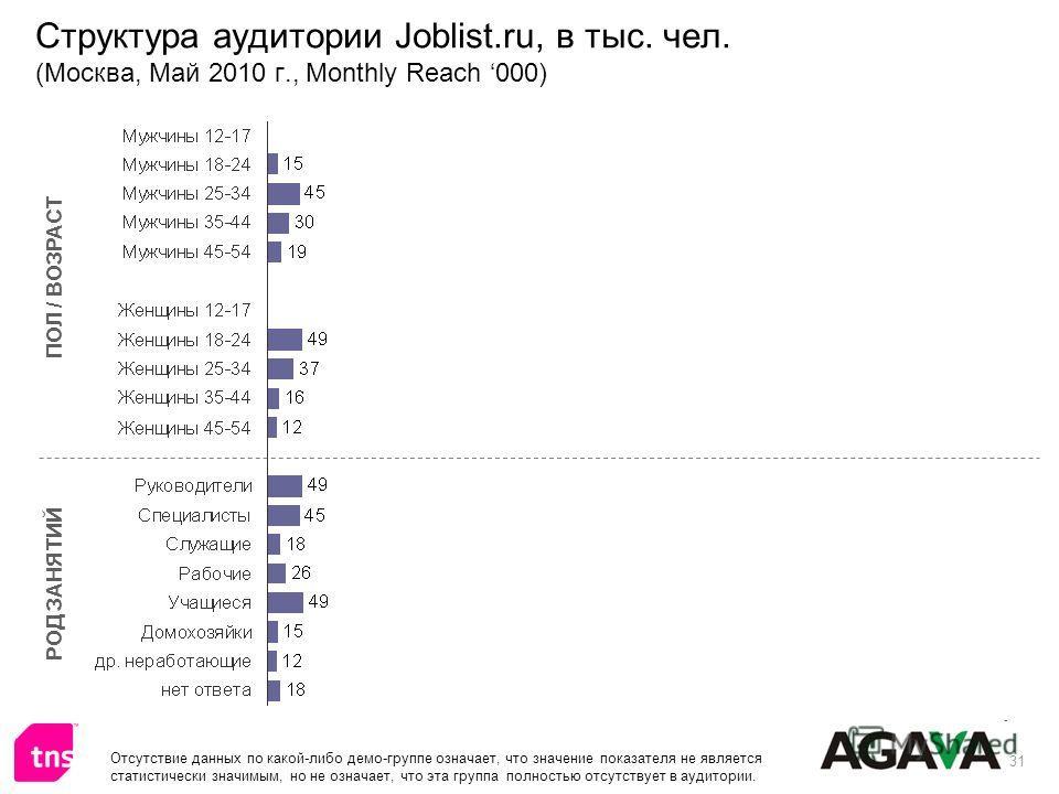 31 Структура аудитории Joblist.ru, в тыс. чел. (Москва, Май 2010 г., Monthly Reach 000) ПОЛ / ВОЗРАСТ РОД ЗАНЯТИЙ Отсутствие данных по какой-либо демо-группе означает, что значение показателя не является статистически значимым, но не означает, что эт