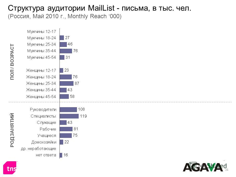 34 Структура аудитории MailList - письма, в тыс. чел. (Россия, Май 2010 г., Monthly Reach 000) ПОЛ / ВОЗРАСТ РОД ЗАНЯТИЙ