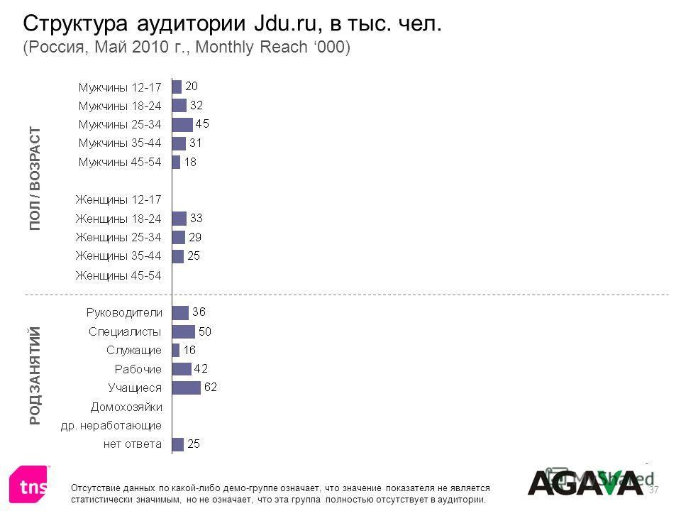 37 Структура аудитории Jdu.ru, в тыс. чел. (Россия, Май 2010 г., Monthly Reach 000) ПОЛ / ВОЗРАСТ РОД ЗАНЯТИЙ Отсутствие данных по какой-либо демо-группе означает, что значение показателя не является статистически значимым, но не означает, что эта гр