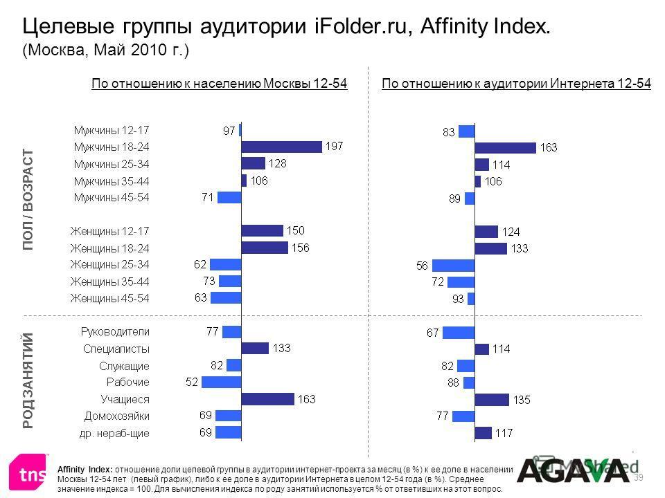 39 Целевые группы аудитории iFolder.ru, Affinity Index. (Москва, Май 2010 г.) ПОЛ / ВОЗРАСТ РОД ЗАНЯТИЙ По отношению к населению Москвы 12-54По отношению к аудитории Интернета 12-54 Affinity Index: отношение доли целевой группы в аудитории интернет-п
