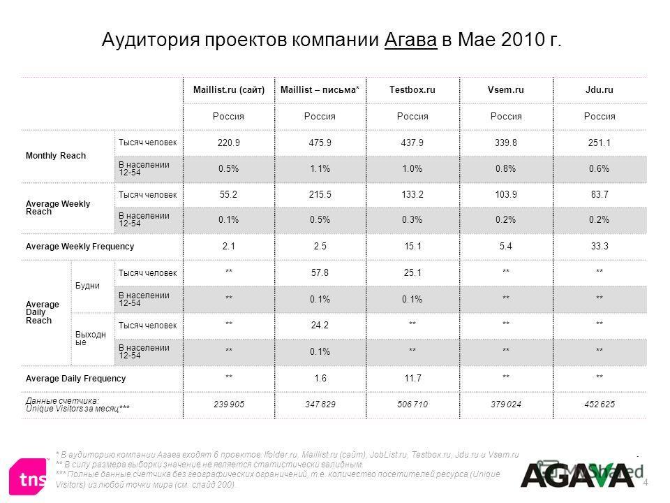 4 Аудитория проектов компании Агава в Мае 2010 г. * В аудиторию компании Агава входят 6 проектов: Ifolder.ru, Maillist.ru (сайт), JobList.ru, Testbox.ru, Jdu.ru и Vsem.ru ** В силу размера выборки значение не является статистически валидным. *** Полн