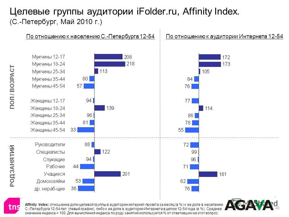 40 Целевые группы аудитории iFolder.ru, Affinity Index. (С.-Петербург, Май 2010 г.) ПОЛ / ВОЗРАСТ РОД ЗАНЯТИЙ По отношению к населению С.-Петербурга 12-54По отношению к аудитории Интернета 12-54 Affinity Index: отношение доли целевой группы в аудитор