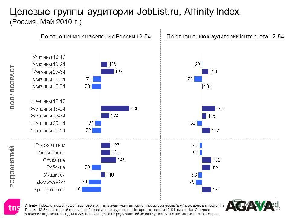 42 Целевые группы аудитории JobList.ru, Affinity Index. (Россия, Май 2010 г.) ПОЛ / ВОЗРАСТ РОД ЗАНЯТИЙ По отношению к населению России 12-54По отношению к аудитории Интернета 12-54 Affinity Index: отношение доли целевой группы в аудитории интернет-п