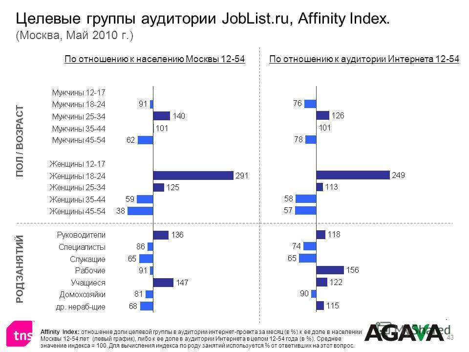 43 Целевые группы аудитории JobList.ru, Affinity Index. (Москва, Май 2010 г.) ПОЛ / ВОЗРАСТ РОД ЗАНЯТИЙ По отношению к населению Москвы 12-54По отношению к аудитории Интернета 12-54 Affinity Index: отношение доли целевой группы в аудитории интернет-п