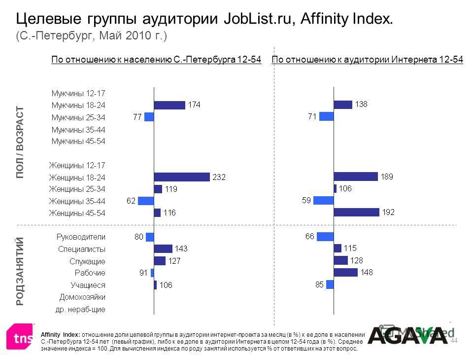 44 Целевые группы аудитории JobList.ru, Affinity Index. (С.-Петербург, Май 2010 г.) ПОЛ / ВОЗРАСТ РОД ЗАНЯТИЙ По отношению к населению С.-Петербурга 12-54По отношению к аудитории Интернета 12-54 Affinity Index: отношение доли целевой группы в аудитор