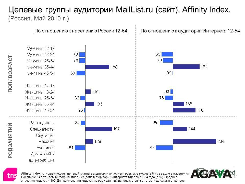 47 Целевые группы аудитории MailList.ru (сайт), Affinity Index. (Россия, Май 2010 г.) ПОЛ / ВОЗРАСТ РОД ЗАНЯТИЙ По отношению к населению России 12-54По отношению к аудитории Интернета 12-54 Affinity Index: отношение доли целевой группы в аудитории ин