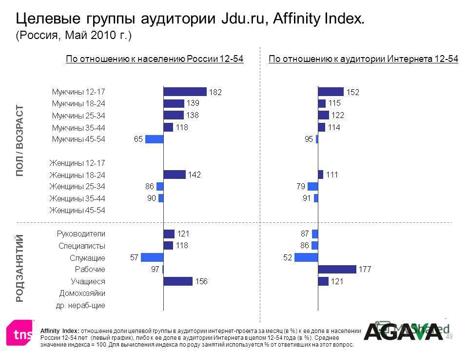 49 Целевые группы аудитории Jdu.ru, Affinity Index. (Россия, Май 2010 г.) ПОЛ / ВОЗРАСТ РОД ЗАНЯТИЙ По отношению к населению России 12-54По отношению к аудитории Интернета 12-54 Affinity Index: отношение доли целевой группы в аудитории интернет-проек