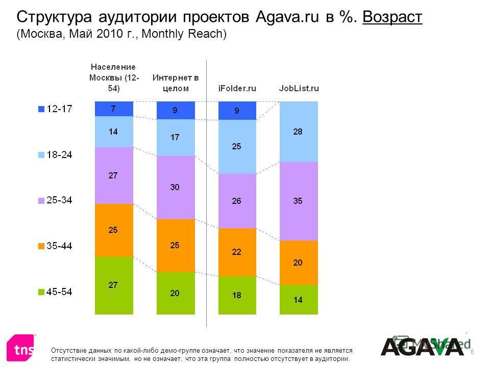 6 Структура аудитории проектов Agava.ru в %. Возраст (Москва, Май 2010 г., Monthly Reach) Отсутствие данных по какой-либо демо-группе означает, что значение показателя не является статистически значимым, но не означает, что эта группа полностью отсут