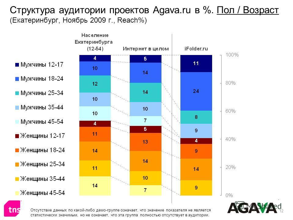 12 Структура аудитории проектов Agava.ru в %. Пол / Возраст (Екатеринбург, Ноябрь 2009 г., Reach%) Отсутствие данных по какой-либо демо-группе означает, что значение показателя не является статистически значимым, но не означает, что эта группа полнос