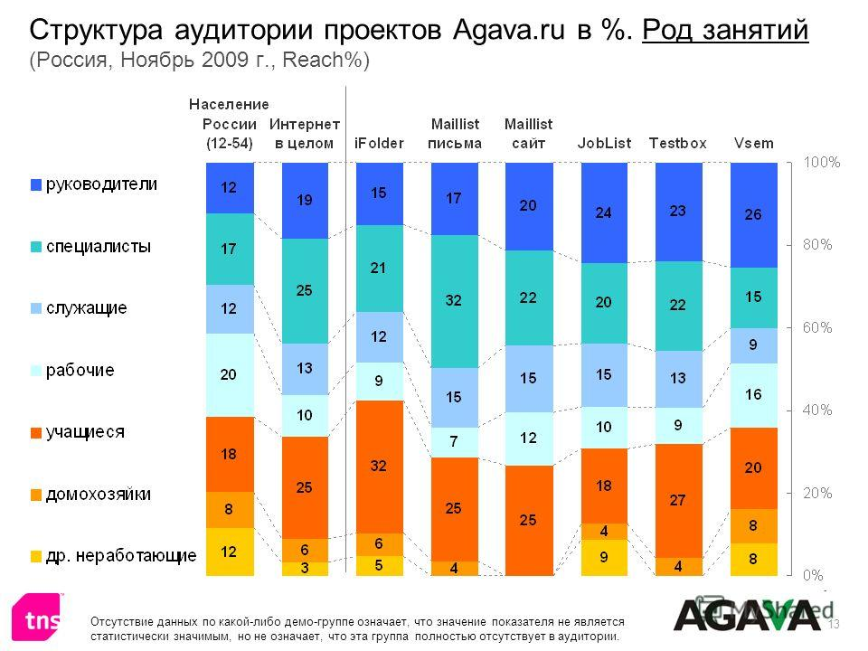 13 Структура аудитории проектов Agava.ru в %. Род занятий (Россия, Ноябрь 2009 г., Reach%) Отсутствие данных по какой-либо демо-группе означает, что значение показателя не является статистически значимым, но не означает, что эта группа полностью отсу