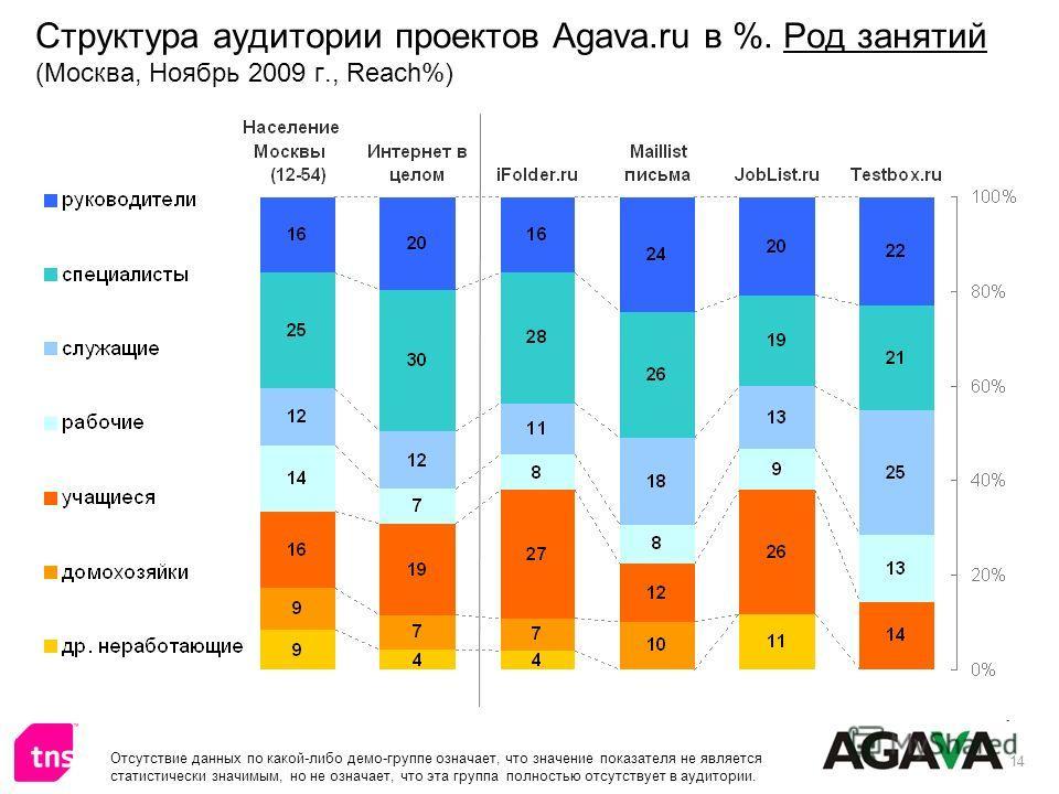 14 Структура аудитории проектов Agava.ru в %. Род занятий (Москва, Ноябрь 2009 г., Reach%) Отсутствие данных по какой-либо демо-группе означает, что значение показателя не является статистически значимым, но не означает, что эта группа полностью отсу