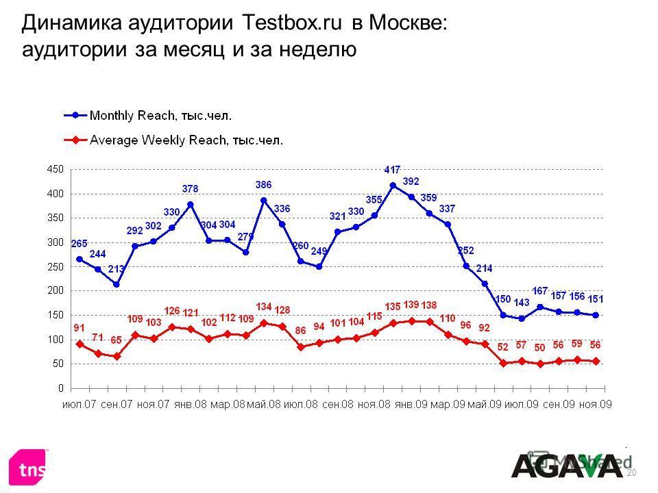 20 Динамика аудитории Testbox.ru в Москве: аудитории за месяц и за неделю