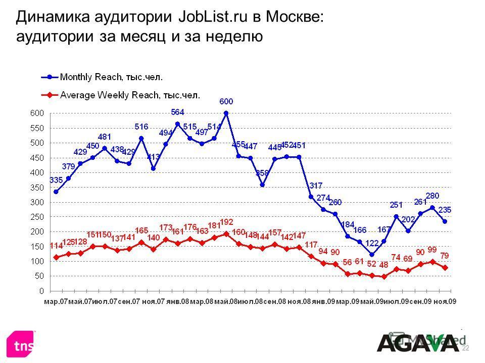 22 Динамика аудитории JobList.ru в Москве: аудитории за месяц и за неделю