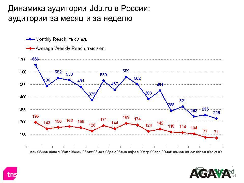 24 Динамика аудитории Jdu.ru в России: аудитории за месяц и за неделю