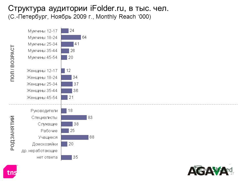 27 Структура аудитории iFolder.ru, в тыс. чел. (С.-Петербург, Ноябрь 2009 г., Monthly Reach 000) ПОЛ / ВОЗРАСТ РОД ЗАНЯТИЙ
