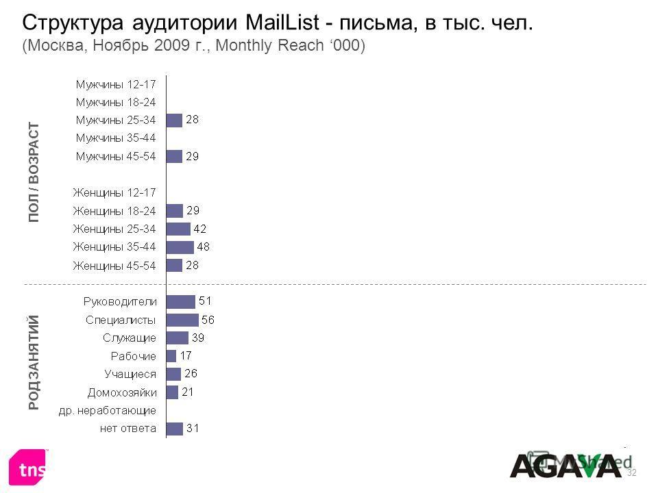 32 Структура аудитории MailList - письма, в тыс. чел. (Москва, Ноябрь 2009 г., Monthly Reach 000) ПОЛ / ВОЗРАСТ РОД ЗАНЯТИЙ