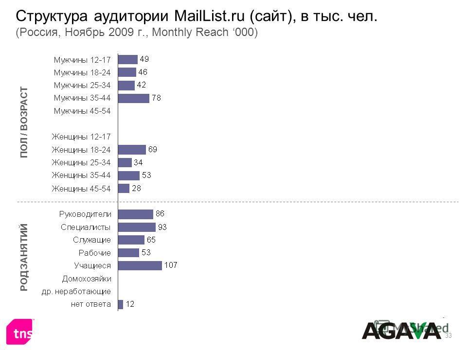 33 Структура аудитории MailList.ru (сайт), в тыс. чел. (Россия, Ноябрь 2009 г., Monthly Reach 000) ПОЛ / ВОЗРАСТ РОД ЗАНЯТИЙ