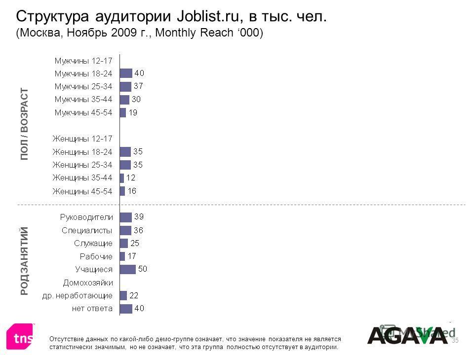 35 Структура аудитории Joblist.ru, в тыс. чел. (Москва, Ноябрь 2009 г., Monthly Reach 000) ПОЛ / ВОЗРАСТ РОД ЗАНЯТИЙ Отсутствие данных по какой-либо демо-группе означает, что значение показателя не является статистически значимым, но не означает, что