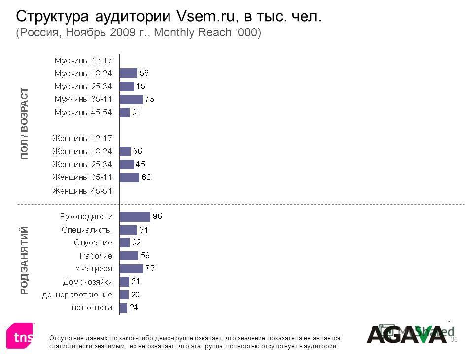 36 Структура аудитории Vsem.ru, в тыс. чел. (Россия, Ноябрь 2009 г., Monthly Reach 000) ПОЛ / ВОЗРАСТ РОД ЗАНЯТИЙ Отсутствие данных по какой-либо демо-группе означает, что значение показателя не является статистически значимым, но не означает, что эт