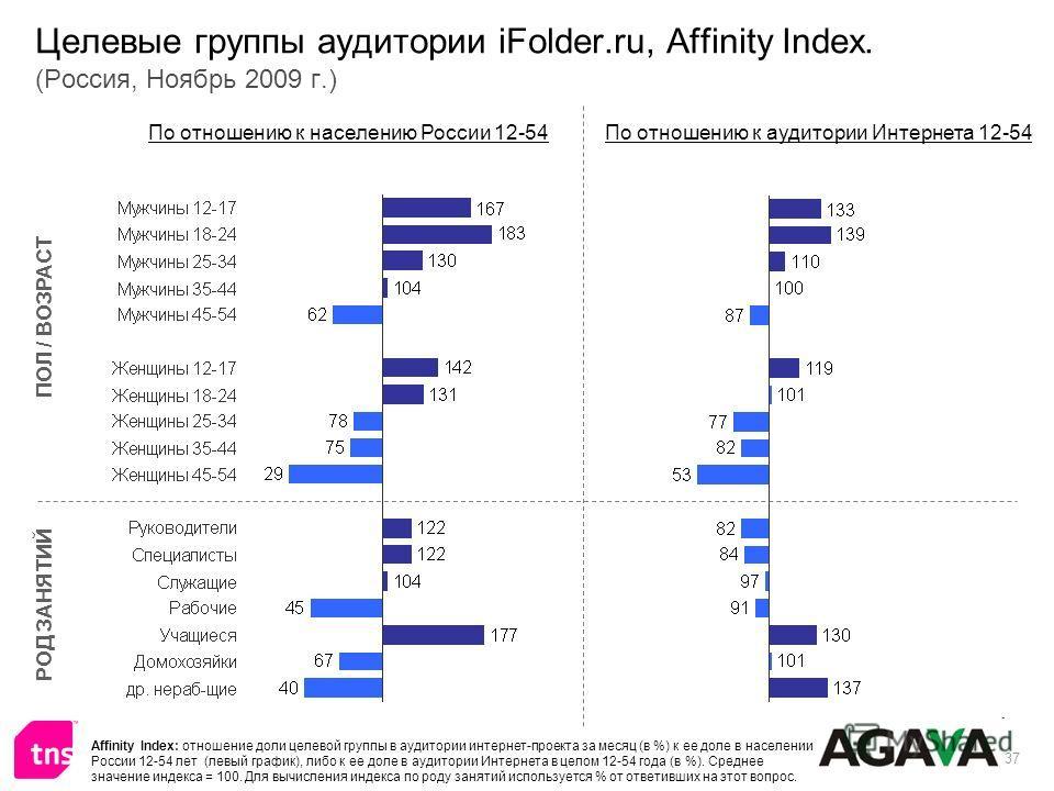 37 Целевые группы аудитории iFolder.ru, Affinity Index. (Россия, Ноябрь 2009 г.) ПОЛ / ВОЗРАСТ РОД ЗАНЯТИЙ По отношению к населению России 12-54По отношению к аудитории Интернета 12-54 Affinity Index: отношение доли целевой группы в аудитории интерне
