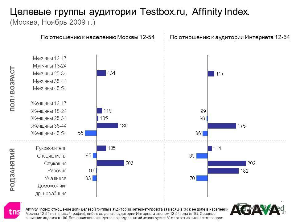 42 Целевые группы аудитории Testbox.ru, Affinity Index. (Москва, Ноябрь 2009 г.) ПОЛ / ВОЗРАСТ РОД ЗАНЯТИЙ По отношению к населению Москвы 12-54По отношению к аудитории Интернета 12-54 Affinity Index: отношение доли целевой группы в аудитории интерне