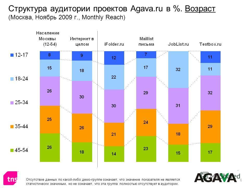 6 Структура аудитории проектов Agava.ru в %. Возраст (Москва, Ноябрь 2009 г., Monthly Reach) Отсутствие данных по какой-либо демо-группе означает, что значение показателя не является статистически значимым, но не означает, что эта группа полностью от