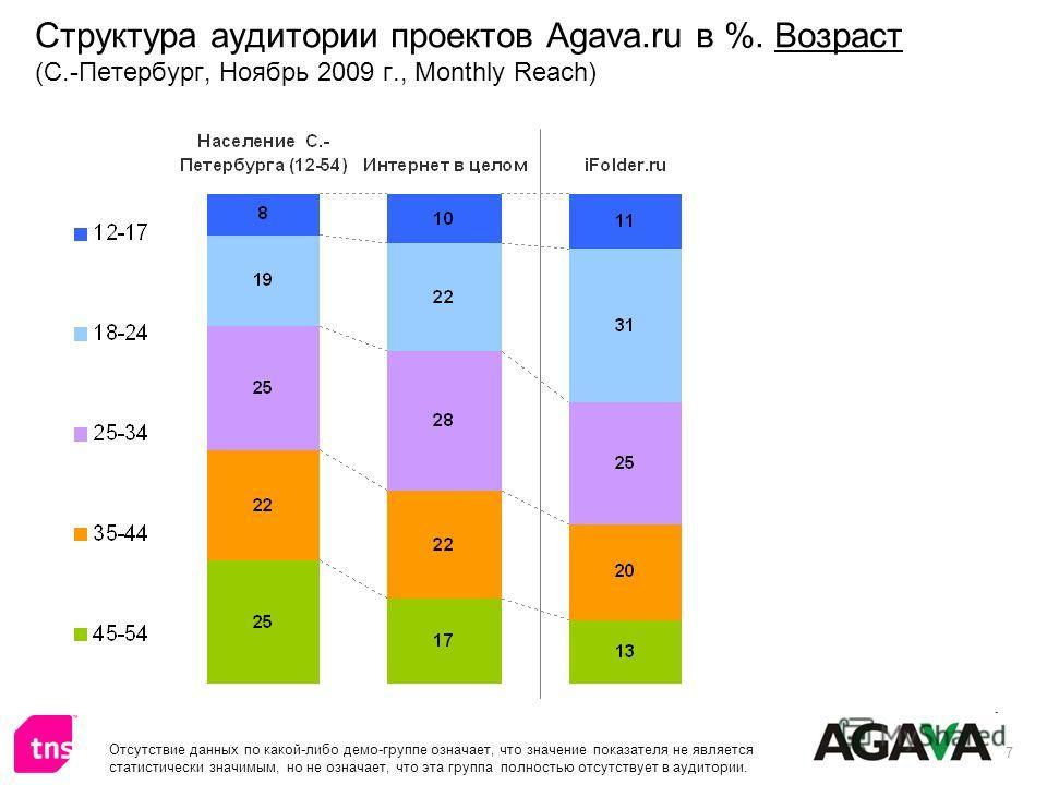 7 Структура аудитории проектов Agava.ru в %. Возраст (С.-Петербург, Ноябрь 2009 г., Monthly Reach) Отсутствие данных по какой-либо демо-группе означает, что значение показателя не является статистически значимым, но не означает, что эта группа полнос