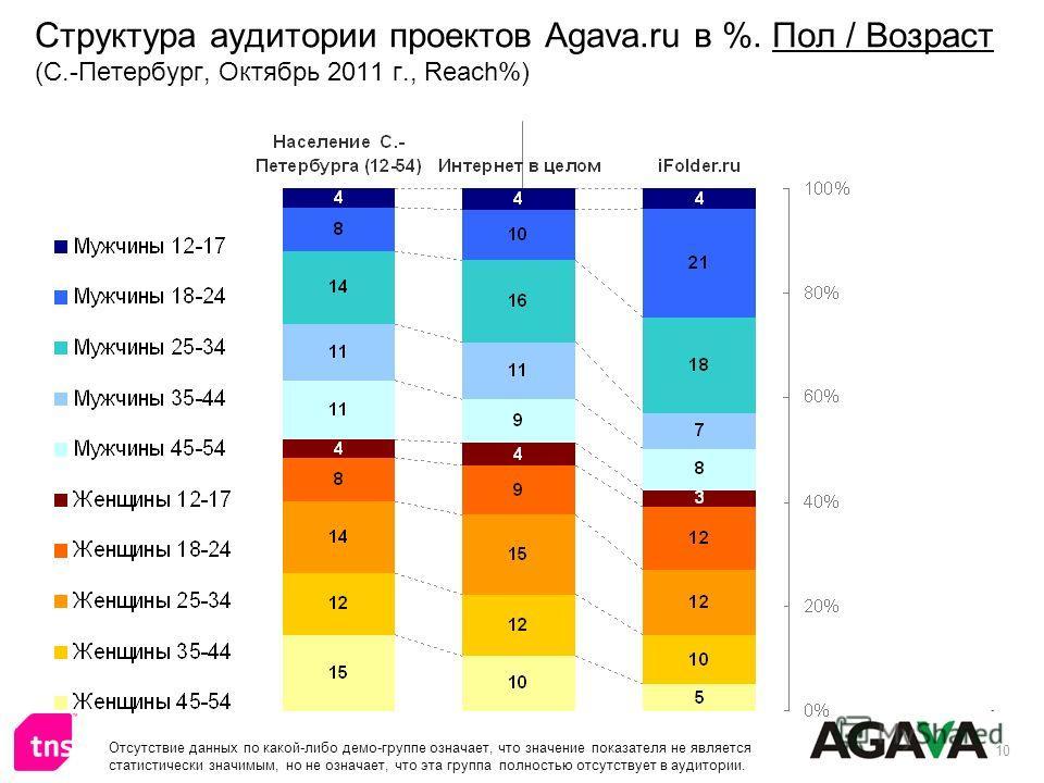 10 Структура аудитории проектов Agava.ru в %. Пол / Возраст (С.-Петербург, Октябрь 2011 г., Reach%) Отсутствие данных по какой-либо демо-группе означает, что значение показателя не является статистически значимым, но не означает, что эта группа полно