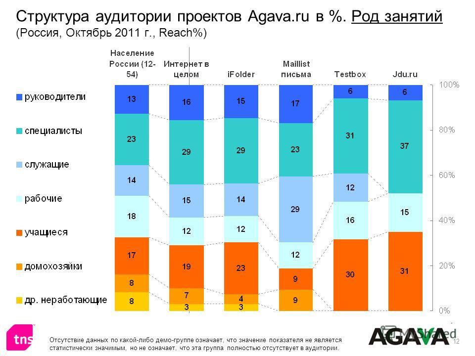 12 Структура аудитории проектов Agava.ru в %. Род занятий (Россия, Октябрь 2011 г., Reach%) Отсутствие данных по какой-либо демо-группе означает, что значение показателя не является статистически значимым, но не означает, что эта группа полностью отс