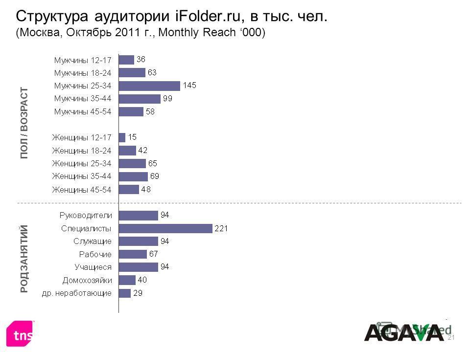 21 Структура аудитории iFolder.ru, в тыс. чел. (Москва, Октябрь 2011 г., Monthly Reach 000) ПОЛ / ВОЗРАСТ РОД ЗАНЯТИЙ
