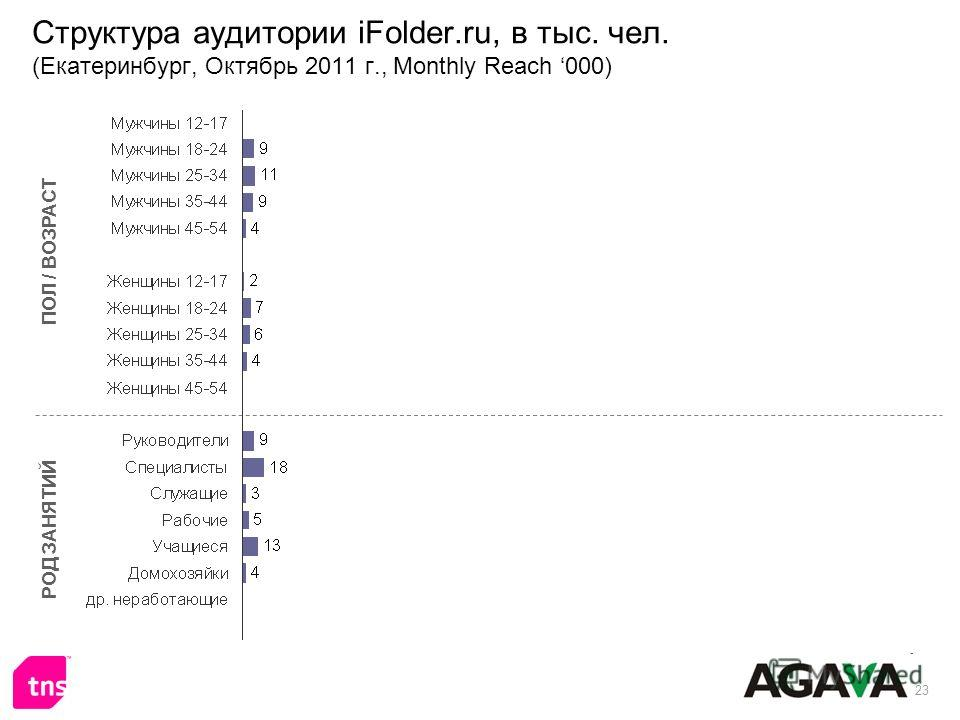 23 Структура аудитории iFolder.ru, в тыс. чел. (Екатеринбург, Октябрь 2011 г., Monthly Reach 000) ПОЛ / ВОЗРАСТ РОД ЗАНЯТИЙ