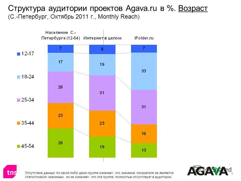 6 Структура аудитории проектов Agava.ru в %. Возраст (С.-Петербург, Октябрь 2011 г., Monthly Reach) Отсутствие данных по какой-либо демо-группе означает, что значение показателя не является статистически значимым, но не означает, что эта группа полно