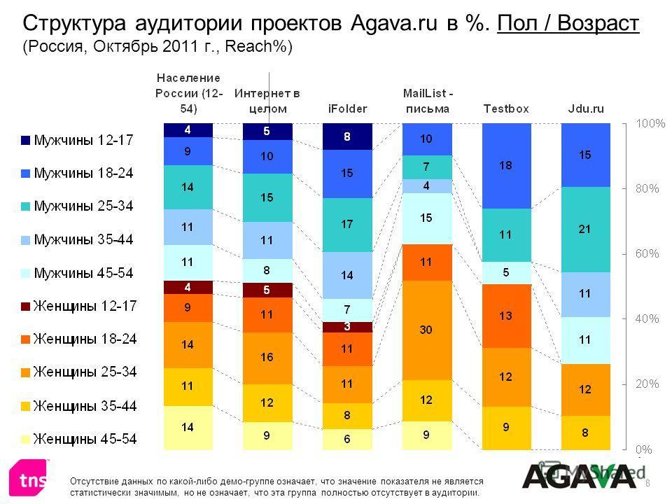 8 Структура аудитории проектов Agava.ru в %. Пол / Возраст (Россия, Октябрь 2011 г., Reach%) Отсутствие данных по какой-либо демо-группе означает, что значение показателя не является статистически значимым, но не означает, что эта группа полностью от