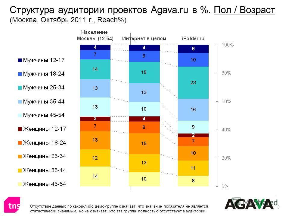 9 Структура аудитории проектов Agava.ru в %. Пол / Возраст (Москва, Октябрь 2011 г., Reach%) Отсутствие данных по какой-либо демо-группе означает, что значение показателя не является статистически значимым, но не означает, что эта группа полностью от