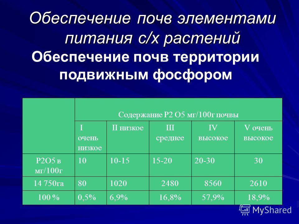 Обеспечение почв элементами питания с/х растений Обеспечение почв территории подвижным фосфором Содержание Р2 О5 мг/100г почвы I очень низкое II низкоеIII среднее IV высокое V очень высокое Р2О5 в мг/100г 1010-1515-2020-3030 14 750га80102024808560261