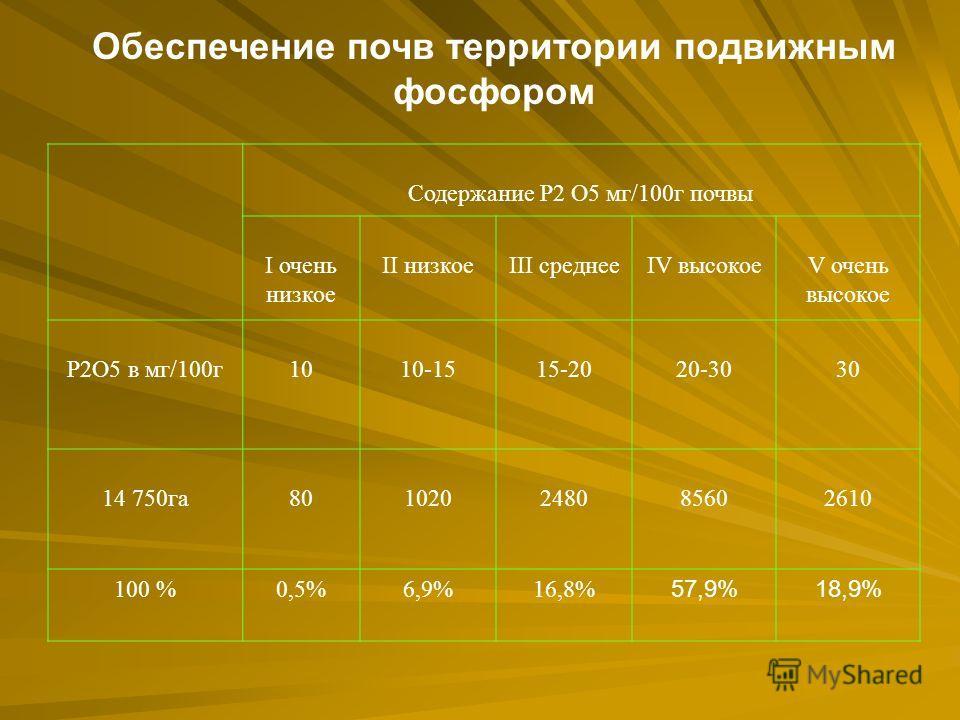Обеспечение почв территории подвижным фосфором Содержание Р2 О5 мг/100г почвы I очень низкое II низкоеIII среднееIV высокоеV очень высокое Р2О5 в мг/100г1010-1515-2020-3030 14 750га801020248085602610 100 %0,5%6,9%16,8% 57,9%18,9%