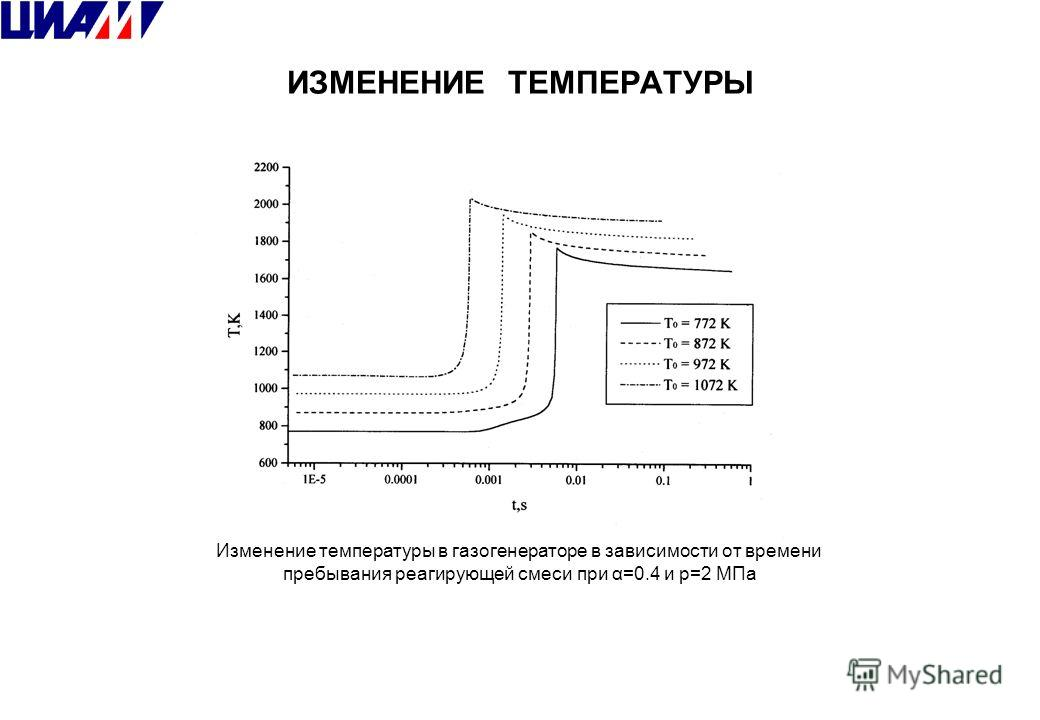 ИЗМЕНЕНИЕ ТЕМПЕРАТУРЫ Изменение температуры в газогенераторе в зависимости от времени пребывания реагирующей смеси при α=0.4 и p=2 МПа