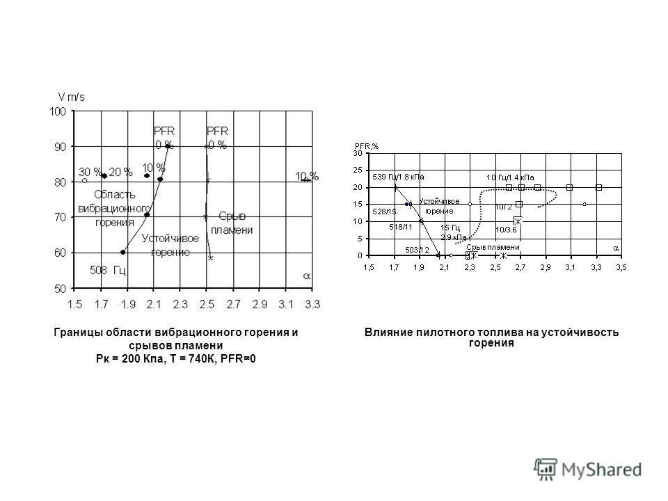 Границы области вибрационного горения и срывов пламени Рк = 200 Кпа, Т = 740К, PFR=0 Влияние пилотного топлива на устойчивость горения