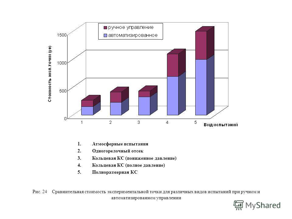 Рис. 24 Сравнительная стоимость экспериментальной точки для различных видов испытаний при ручном и автоматизированном управлении 1.Атмосферные испытания 2.Одногорелочный отсек 3.Кольцевая КС (пониженное давление) 4.Кольцевая КС (полное давление) 5.По