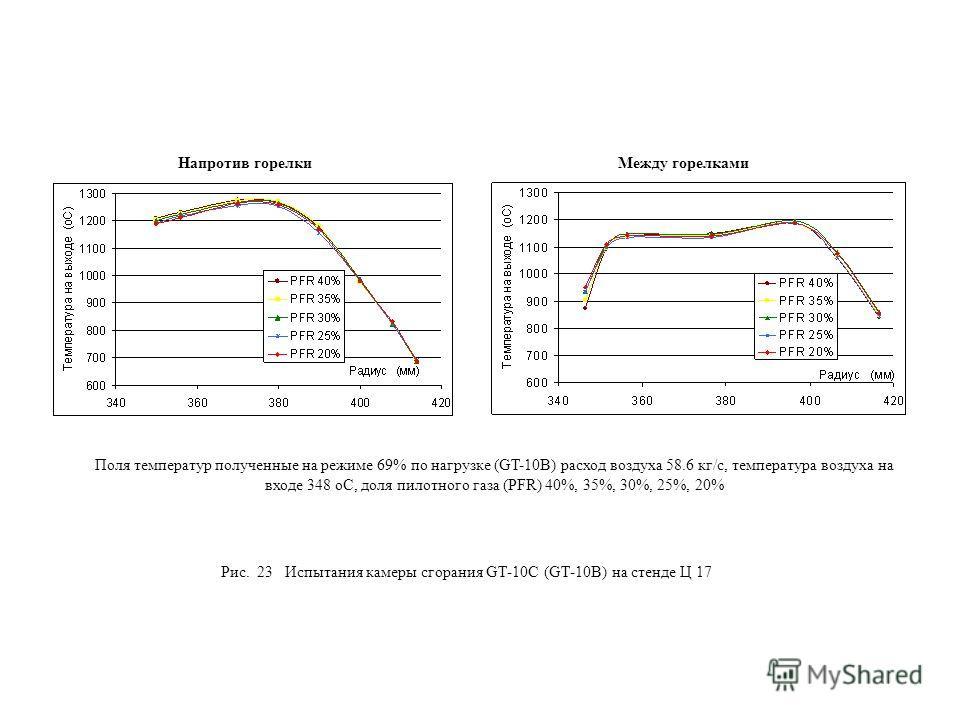 Рис. 23 Испытания камеры сгорания GT-10С (GT-10B) на стенде Ц 17 Поля температур полученные на режиме 69% по нагрузке (GT-10B) расход воздуха 58.6 кг/c, температура воздуха на входе 348 оС, доля пилотного газа (PFR) 40%, 35%, 30%, 25%, 20% Напротив г