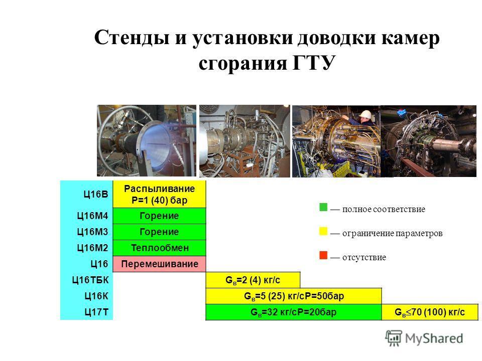 Ц16В Распыливание Р=1 (40) бар Ц16М4Горение Ц16М3Горение Ц16М2Теплообмен Ц16Перемешивание Ц16ТБКG в =2 (4) кг/с Ц16КG в =5 (25) кг/сР=50бар Ц17ТG в =32 кг/сР=20бар G в 70 (100) кг/с полное соответствие ограничение параметров отсутствие Стенды и устан