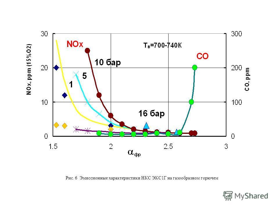 Рис. 6 Эмиссионные характеристики НКС ЭКС1Г на газообразном горючем