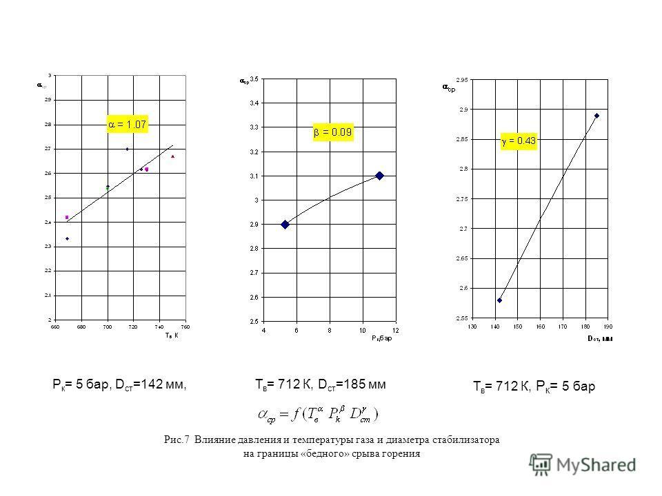 Р к = 5 бар, D ст =142 мм,Т в = 712 К, D ст =185 мм Т в = 712 К, Р к = 5 бар Рис.7 Влияние давления и температуры газа и диаметра стабилизатора на границы «бедного» срыва горения