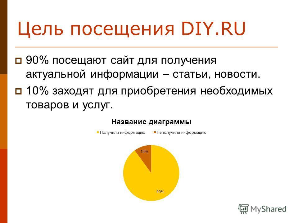 Цель посещения DIY.RU 90% посещают сайт для получения актуальной информации – статьи, новости. 10% заходят для приобретения необходимых товаров и услуг.